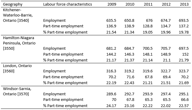 Commentary on hiring and layoff rates in London ER - Table 3