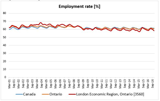 Employment rate up to Nov. 2016