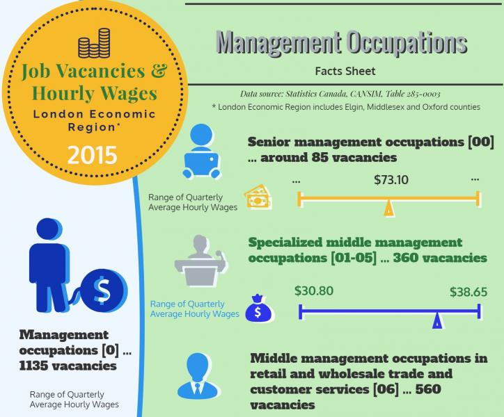 Management Occupations - Job vacancies and wages in LER in 2015