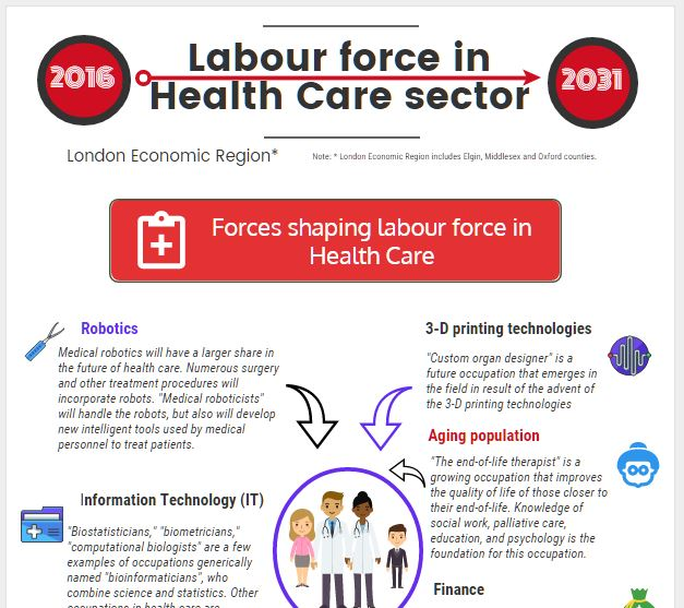 Labour force in Health Care sector in London Economic Region - facts sheet - image