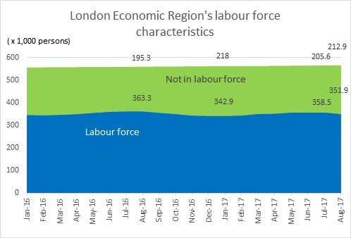 Labour Market Briefing - London Economic Region in August 2017 - Figure 1