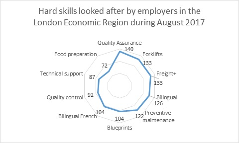 Labour Market Briefing - London Economic Region in August 2017 - Figure 10
