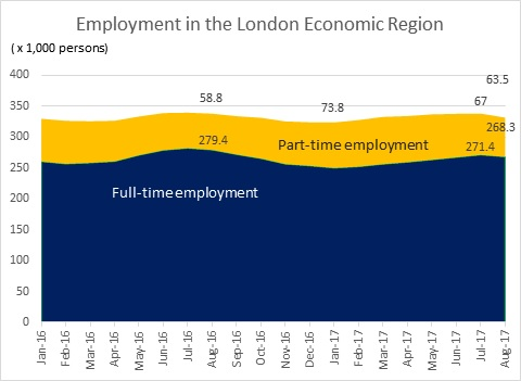 Labour Market Briefing - London Economic Region in August 2017 - Figure 2