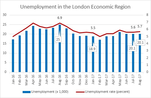 Labour Market Briefing - London Economic Region in August 2017 - Figure 3
