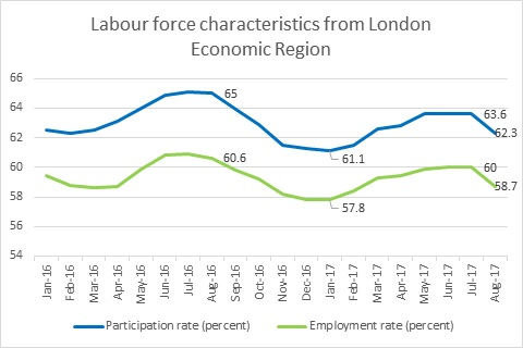 Labour Market Briefing - London Economic Region in August 2017 - Figure 4