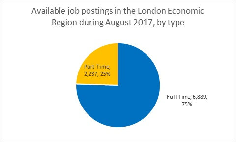 Labour Market Briefing - London Economic Region in August 2017 - Figure 6