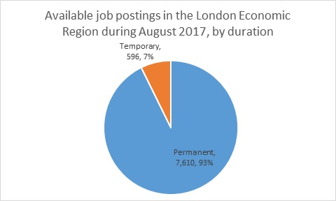 Labour Market Briefing - London Economic Region in August 2017 - Figure 7