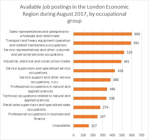 Labour Market Briefing - London Economic Region in August 2017 - Figure 8