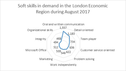 Labour Market Briefing - London Economic Region in August 2017 - Figure 9