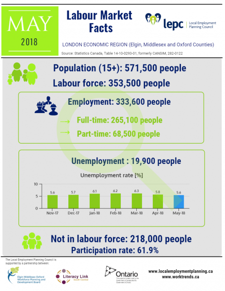 Labour Market Facts - London Economic Region - May 2018 Infographics
