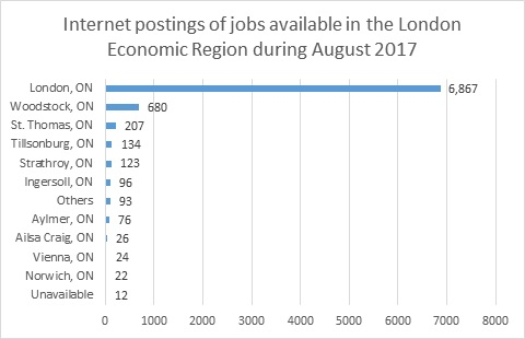 Labour Market Briefing - London Economic Region in August 2017 - Figure 5