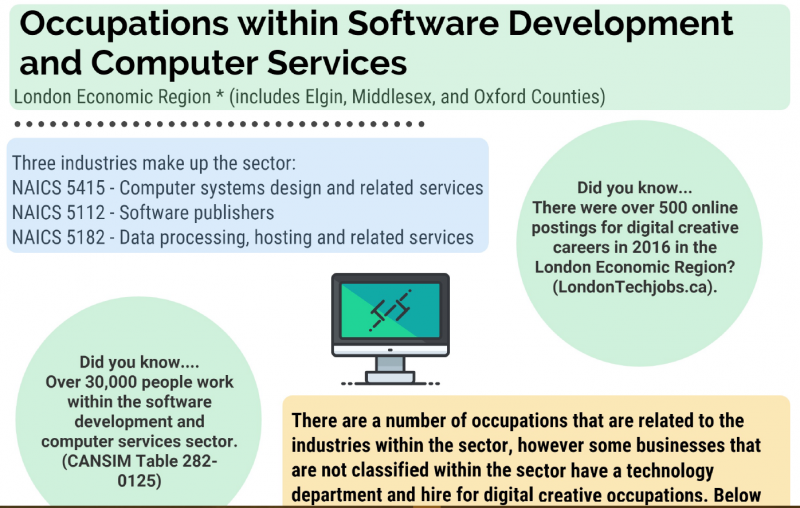 Occupations within software development and computer services in London Economic Region - infographic