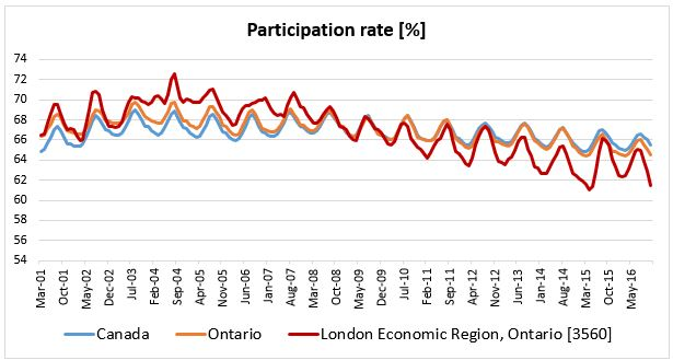 Participation rate up to Nov. 2016