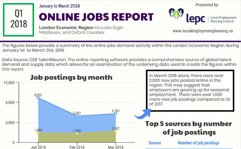 Q1 of 2018 Internet Job Postings Report - London Economic Region - image