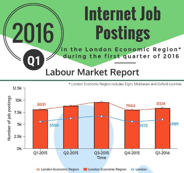 Q1 of 2016 Internet Job Postings in LER - infographic