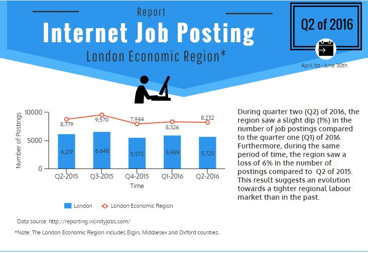 Q2 of 2016 Internet Job Posting Report - London Economic Region
