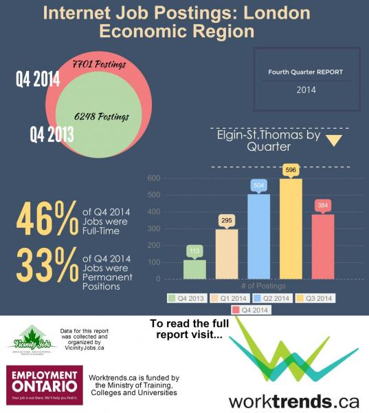 Infographic - Q4 of 2014 internet job postings in EMO region