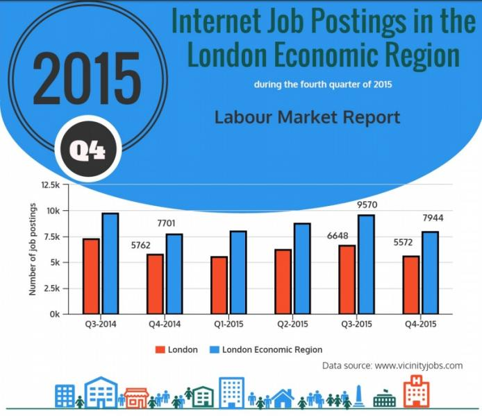 Q4 of 2015 Internet Job Postings in the London Economic Region Report - Front Page