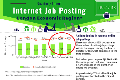 Internet Job Posting in LER - Q4 of 2016 - picture