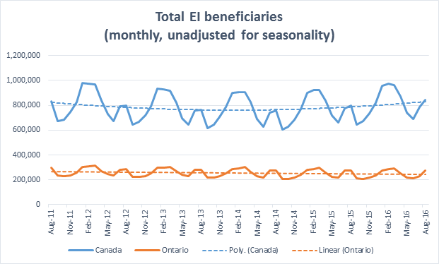 Total EI beneficiaries in Canada and Ontario up to August 2016