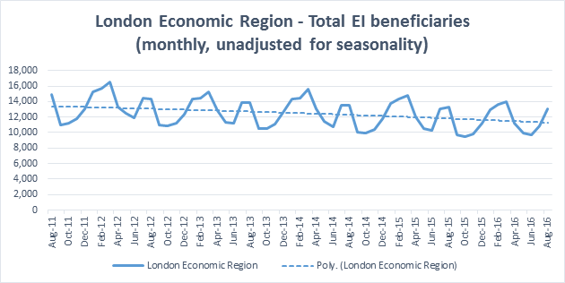Total EI beneficiaries in London Economic Region up to August 2016