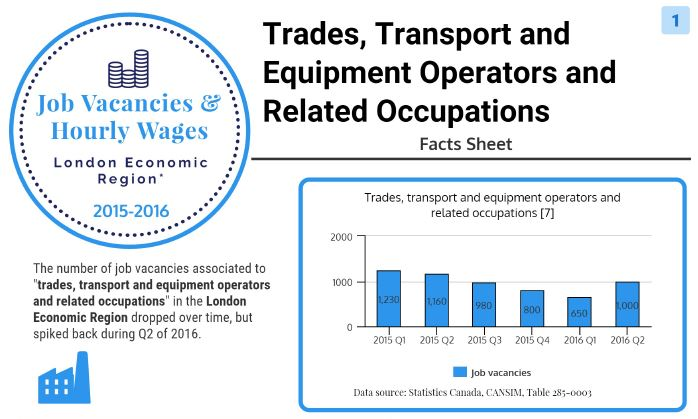 Image of trades, transport and heavy equipment operator occupations - facts sheet on job vacancies and wages in London Economic Region