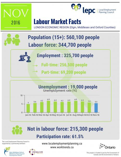 Labour market facts for London Economic Region in November 2016 - infographic image
