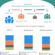 2015 Employer One Survey - separations